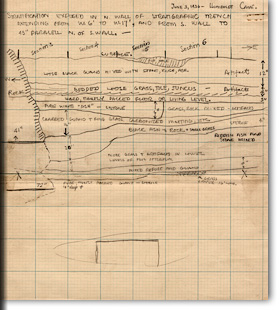 Robert Fleming Heizer: Stratigraphic Profile