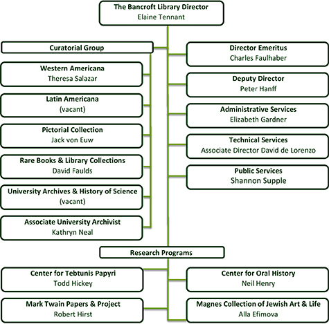 Chart showing the organization of The Bancroft Library administration